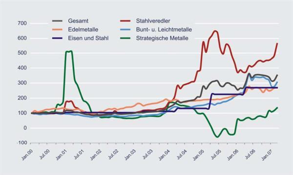 kupferpreis entwicklung seit 2000
